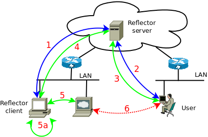 TCP Proxy Reflector | Alain Spineux